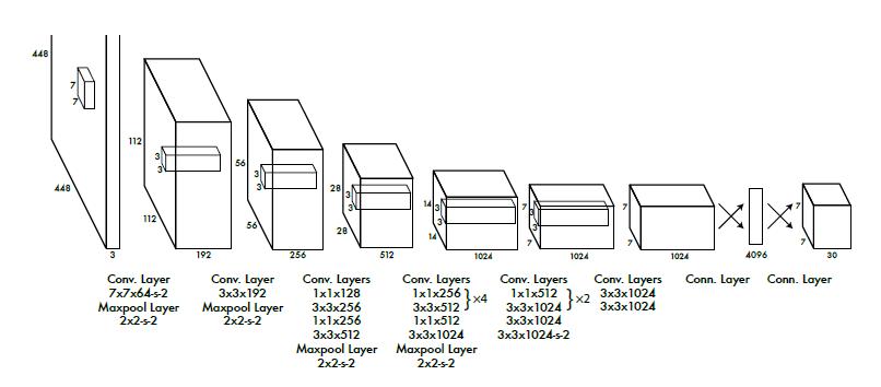 深度剖析YOLO系列的原理