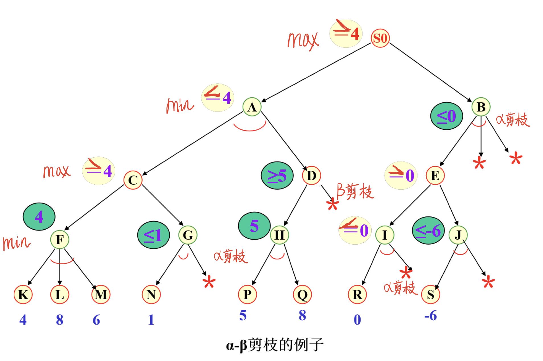 人工智能技术导论——博弈树搜索