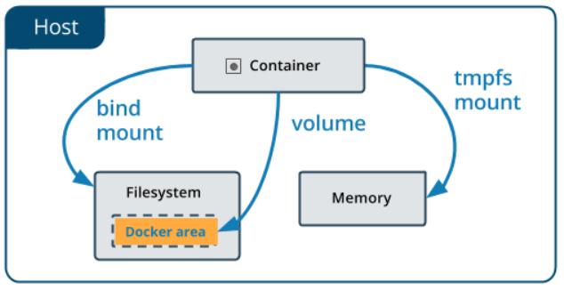 Docker数据挂载