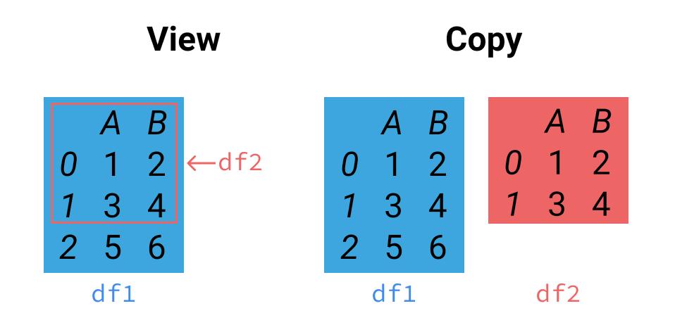 DataFrame 避免链式赋值