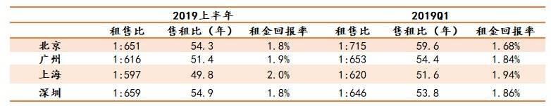 北京年末租房价格依然高位,房东:租售比太低,回本要53年