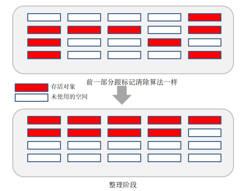 初步了解JVM第三篇(堆和GC回收算法)