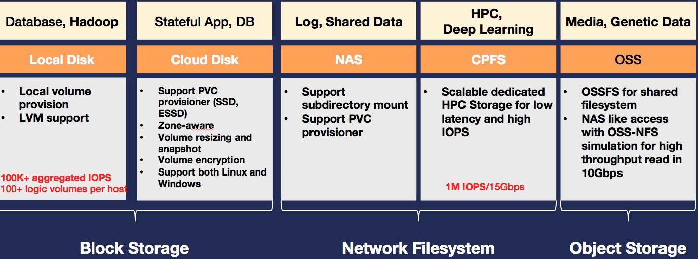 如何保障云上数据安全?一文详解云原生全链路加密
