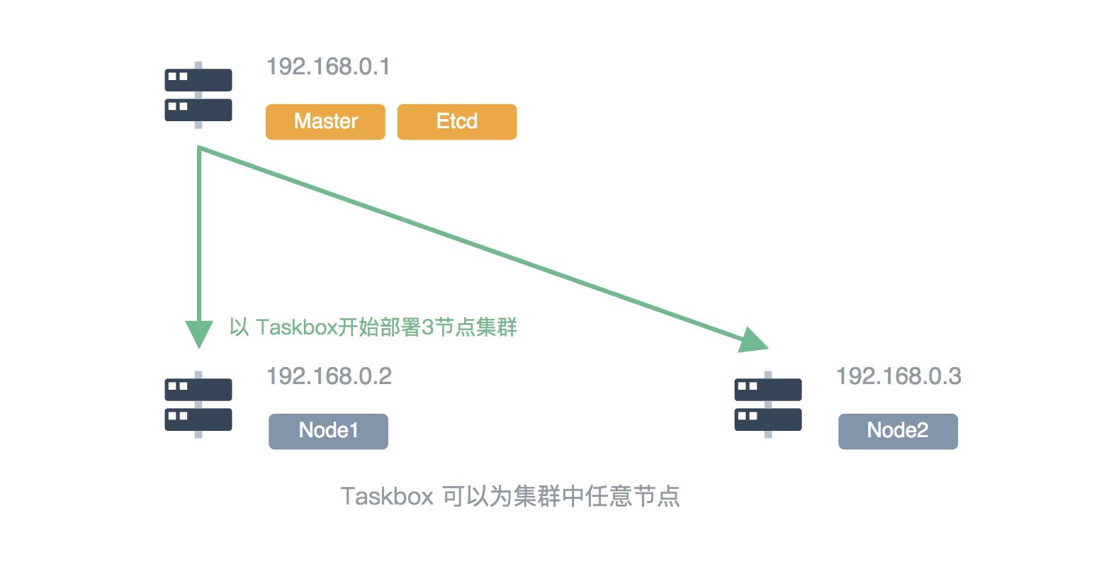 在 Linux 部署多节点 Kubernetes 集群与 KubeSphere 容器平台