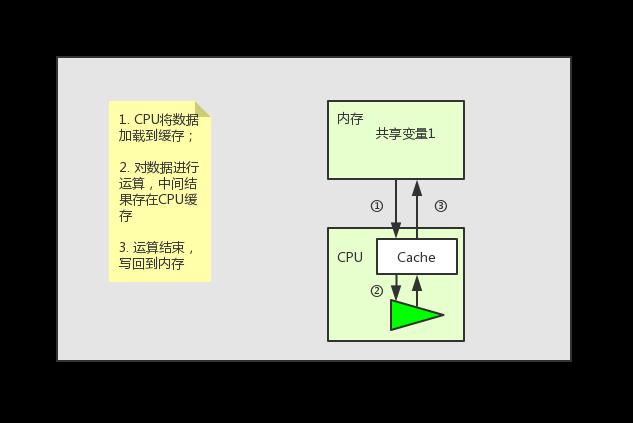 最简单的 Java内存模型 讲解