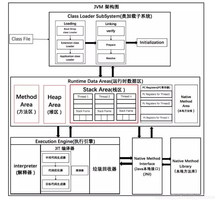 基于JDK1.8的JVM 内存结构【JVM篇三】