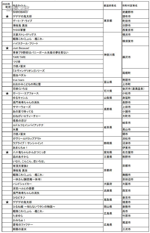 """2020年版""""想去的日本动画圣地88""""名单公开"""