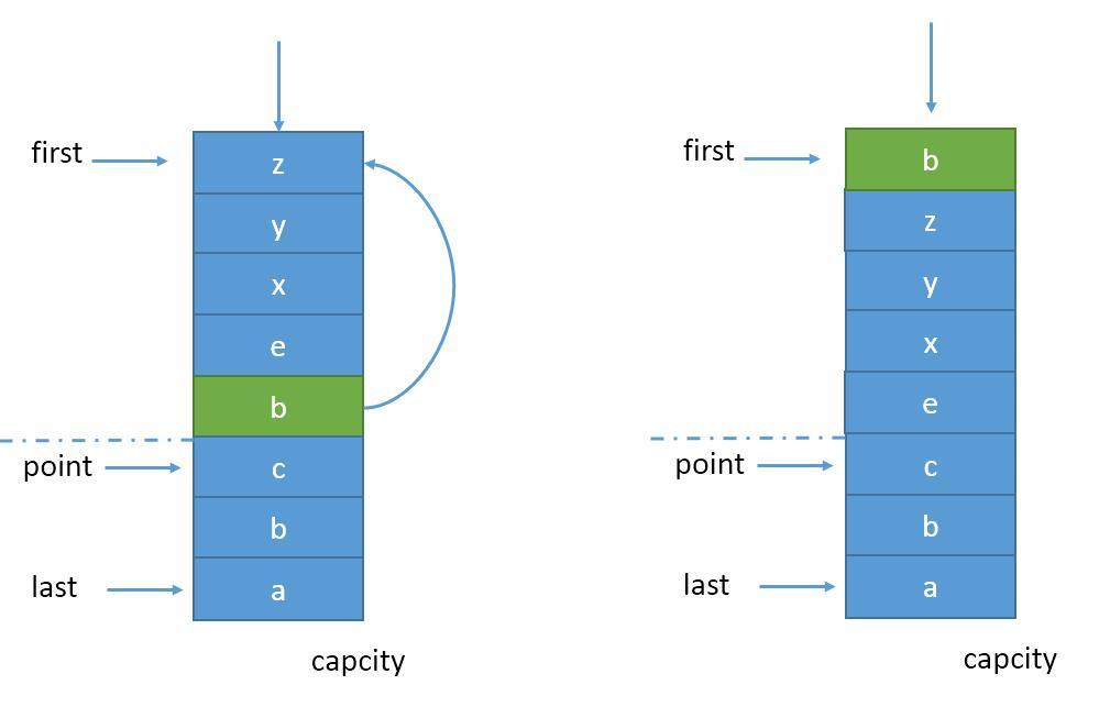 LRU算法与增强