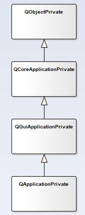 Qt事件分发机制源码分析之QApplication对象构建过程