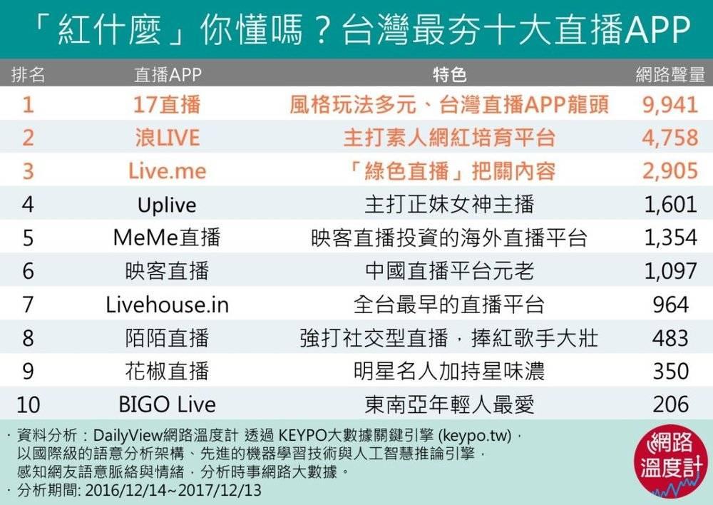 那个王思聪投资的台湾直播 App……还活着