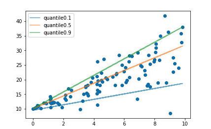 回归损失函数2 : HUber loss,Log Cosh Loss,以及 Quantile Loss