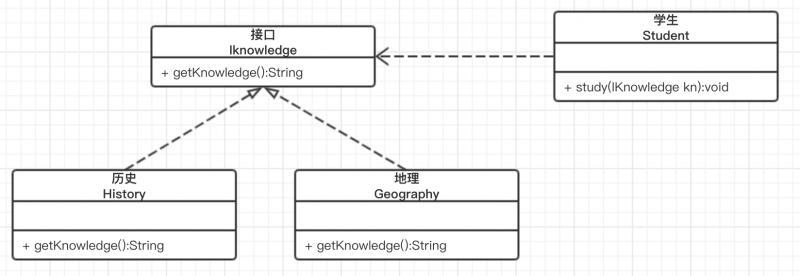 软件设计的六大原则剖析