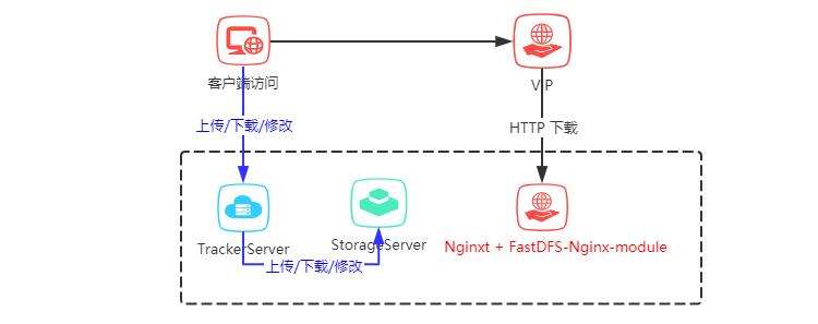 一张图讲解单机FastDFS图片服务器安装步骤(修订版)