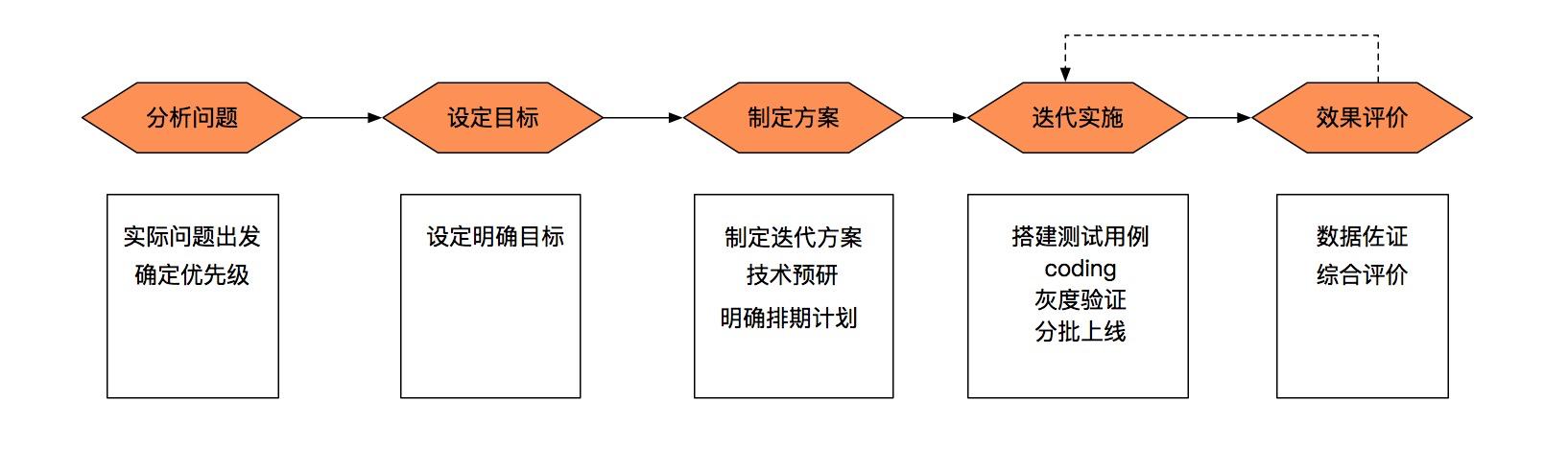 系统重构的道与术