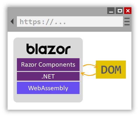.NET Core Blazor 1-Blazor项目文件分析