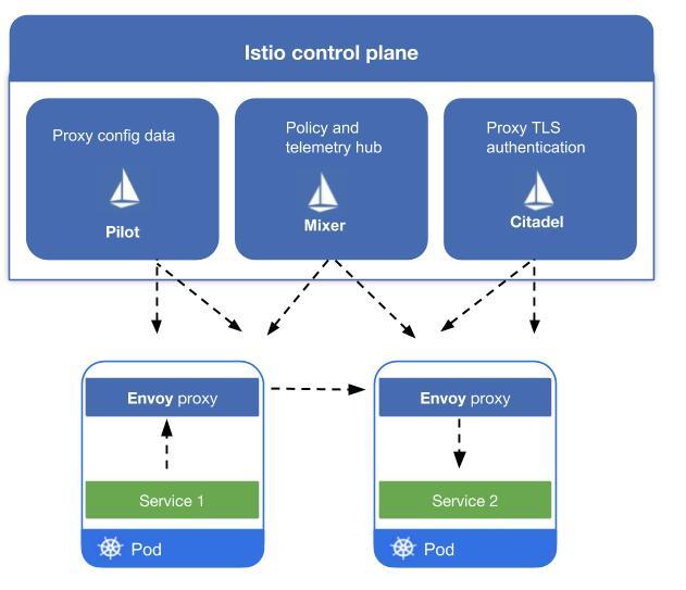 在微服务架构中service mesh是什么?