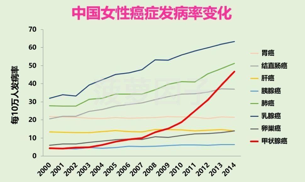 中国甲状腺癌人数突然飙升,到底为什么?