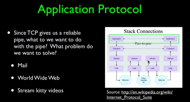 Internet History,Technology,and Security -Technology: Application Protocols(Week7)