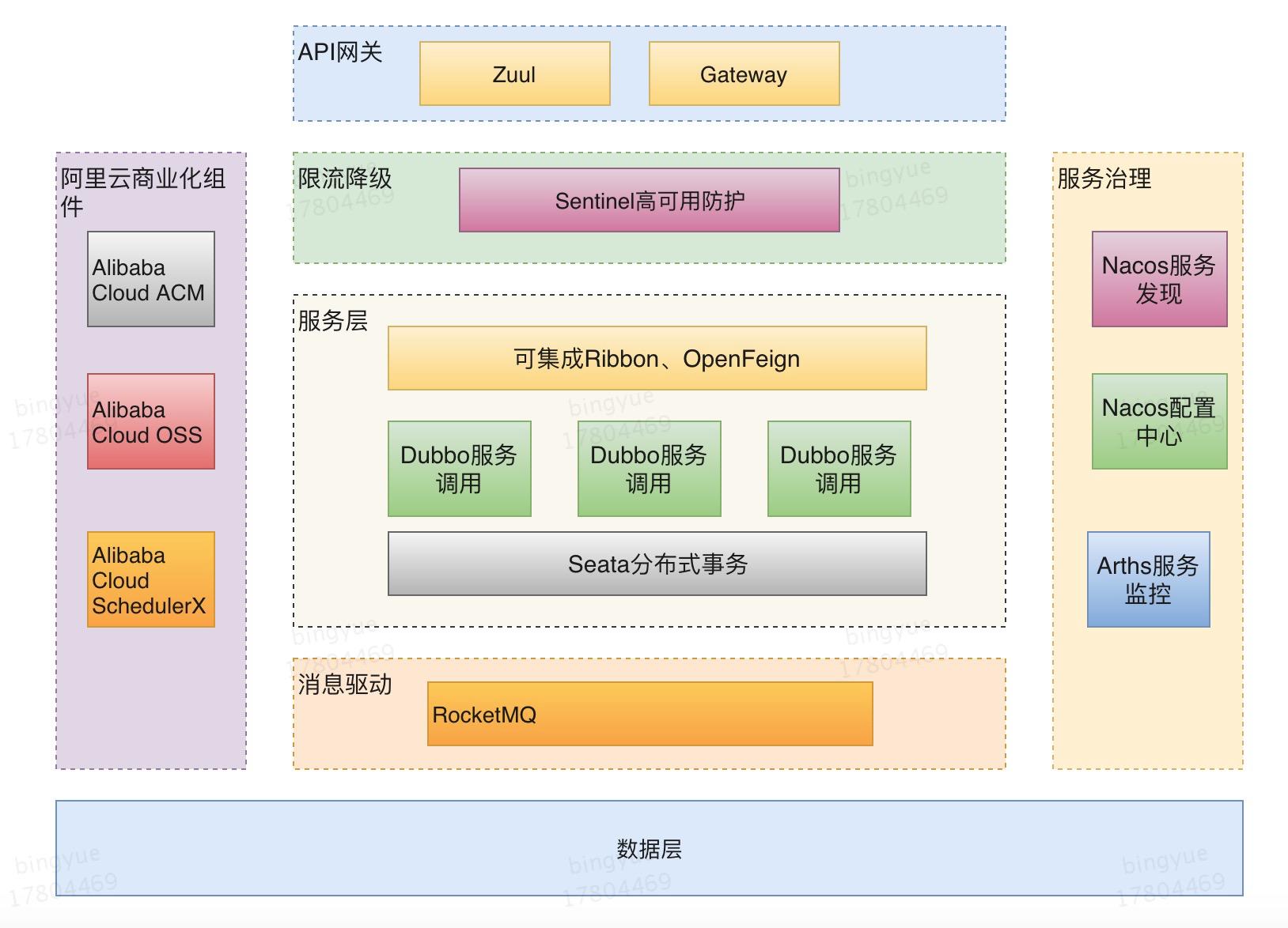 Spring Cloud Alibaba 新一代微服务解决方案