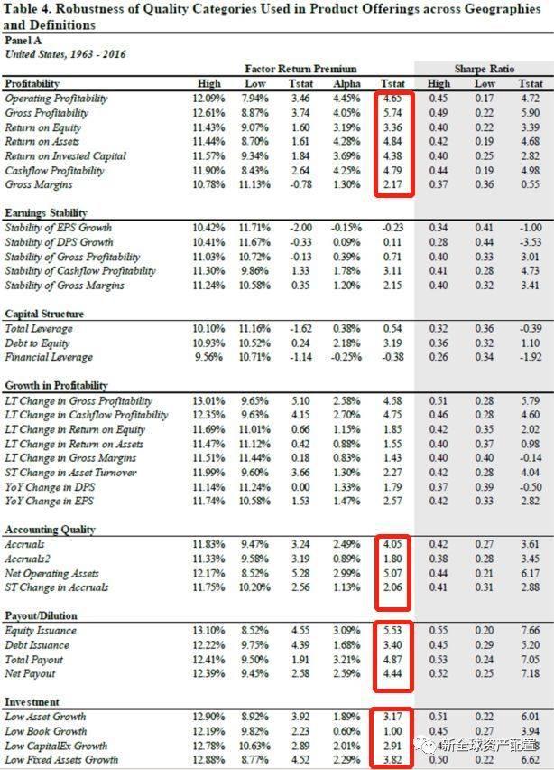 解构质量因子:聚焦于财务分析的多因子策略