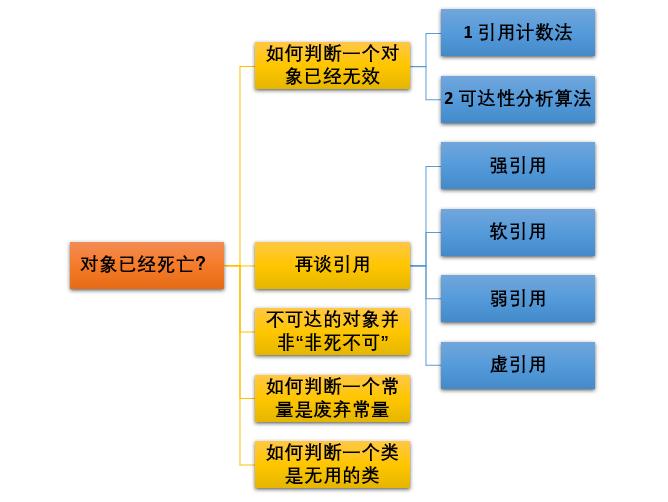 【搞定Jvm面试】 JVM 垃圾回收揭秘附常见面试题解析