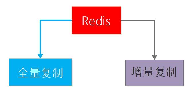 Redis面试热点工程架构篇之数据同步