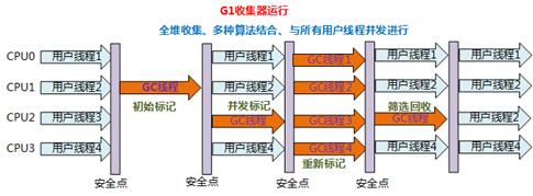 JVM系列三(垃圾收集器).