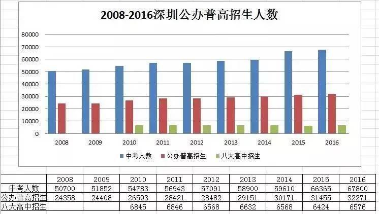 在深圳,有一半中学生上不了高中