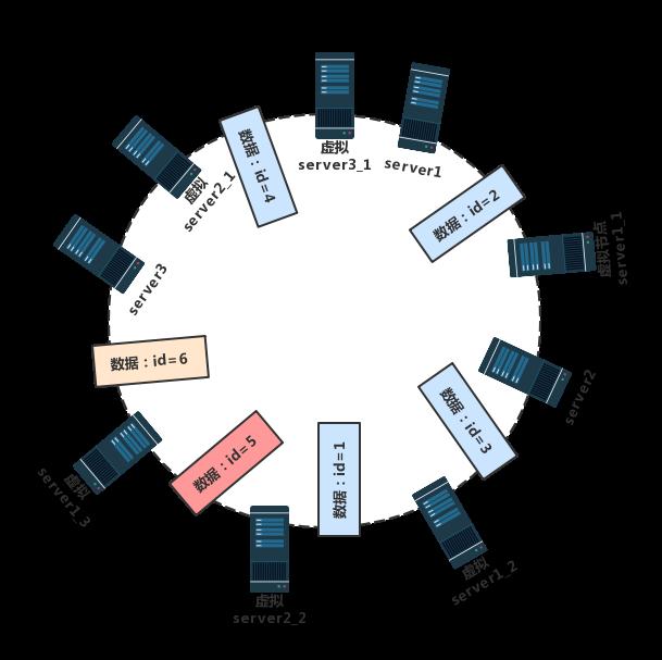借 redis cluster 集群,聊一聊集群中数据分布算法