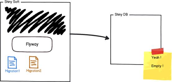 FlyWay工作原理