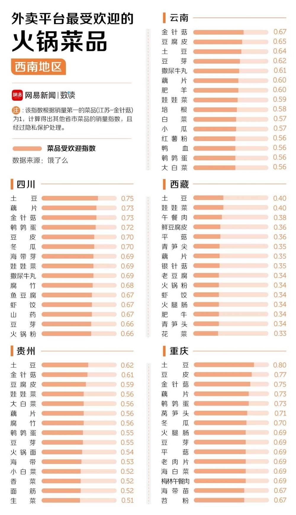 中国人到底有多爱吃火锅