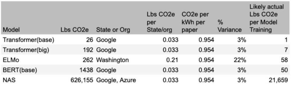 训练一个模型要排放284吨二氧化碳?能源专家:没那么夸张