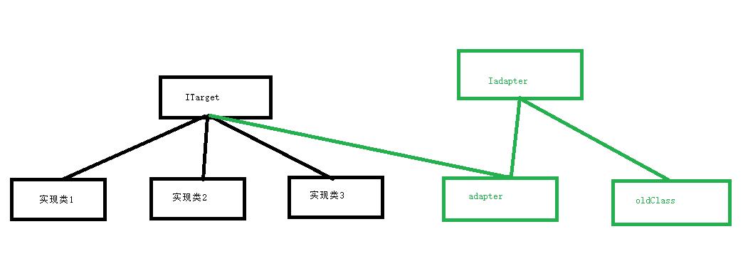 不一样的适配器模式(设计模式三)