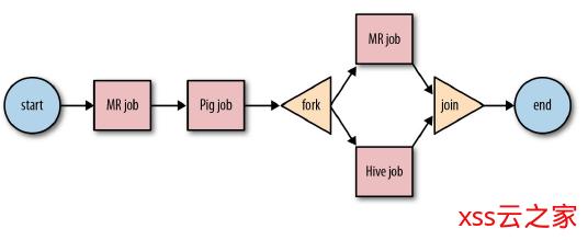 Oozie任务调度框架详解及使用简介(一)