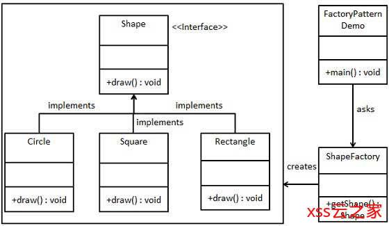 Java设计模式-工厂模式