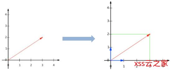 数学基础系列(六)----特征值分解和奇异值分解(SVD)