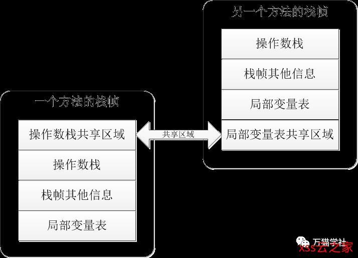 详细解析Java虚拟机的栈帧结构