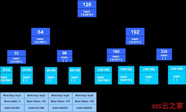 使用Merkle树检测数据不一致(翻译)