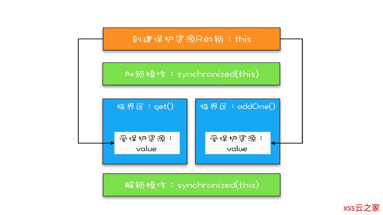 【Java并发基础】加锁机制解决原子性问题