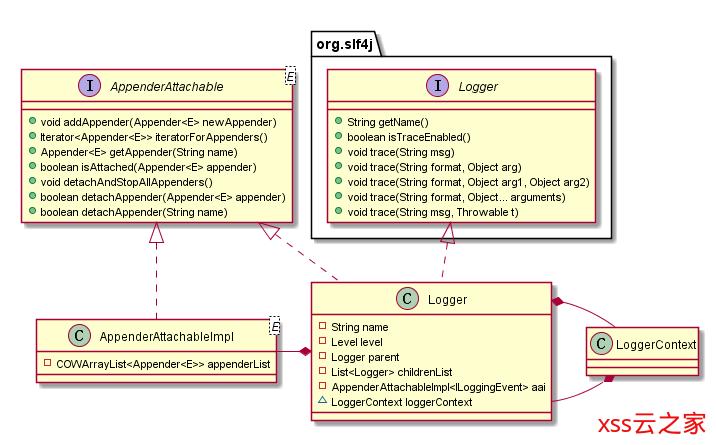 源码详解系列(七) ------ 全面讲解logback的使用和源码