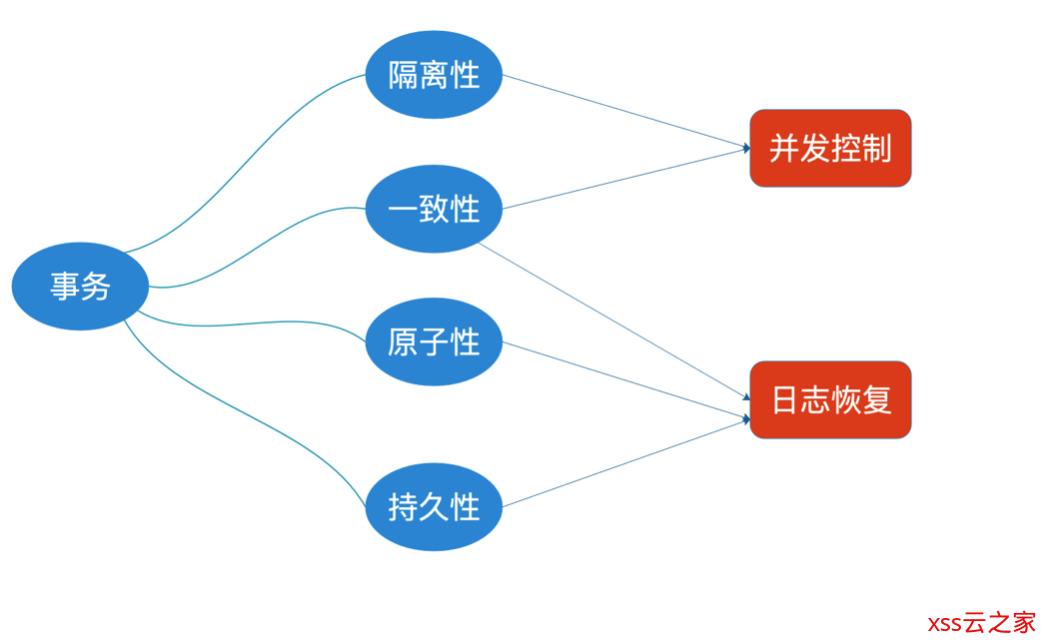 深入理解大数据之——事务及其ACID特性