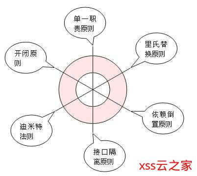 深入理解设计模式六大原则