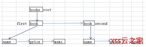 Java解析XML文件的方式