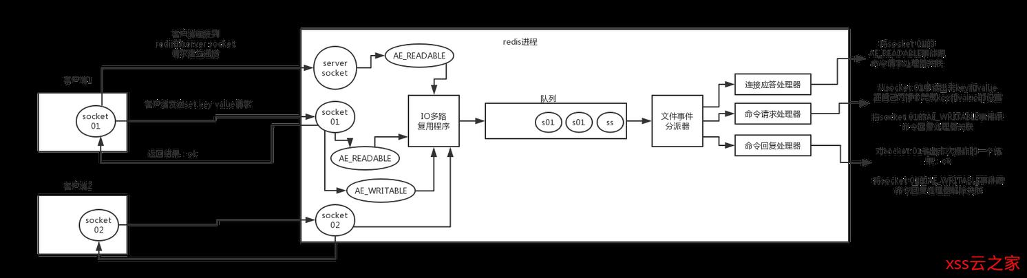 《【面试突击】— Redis篇》-- Redis的线程模型了解吗?为啥单线程效率还这么高?