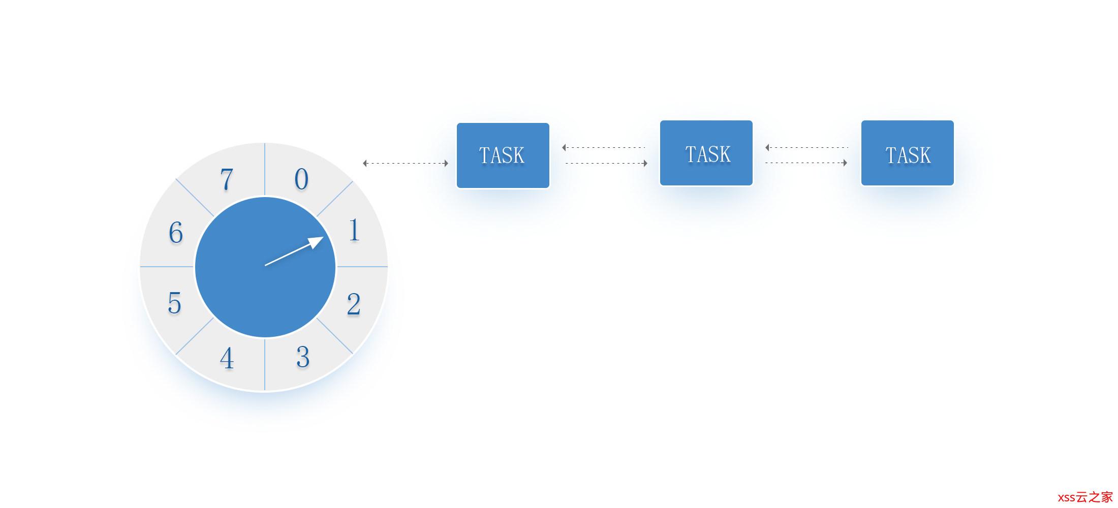 心跳与超时:高并发高性能的时间轮超时器