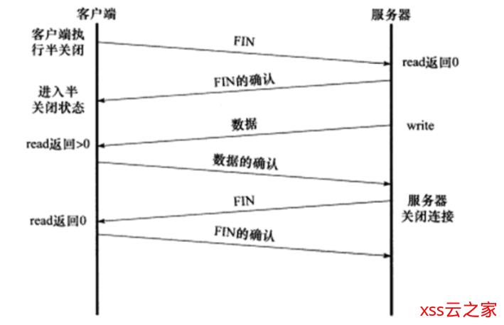 TCP 协议详解