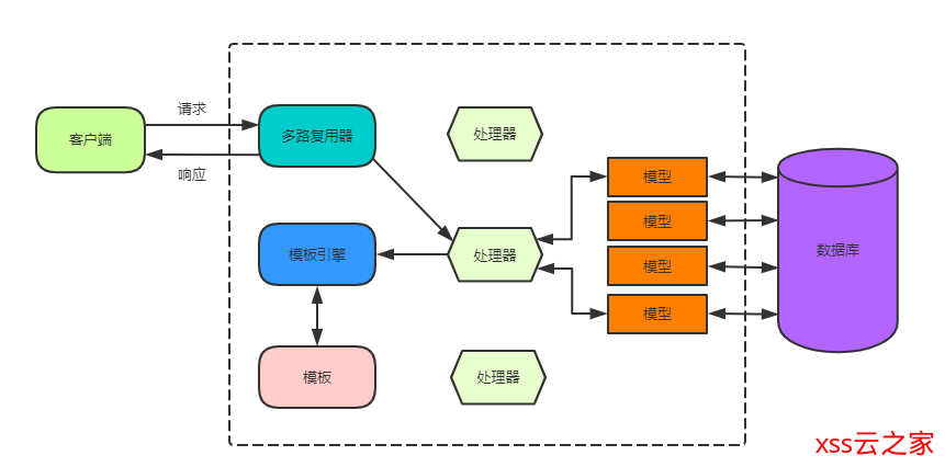 Go Web 编程之 程序结构