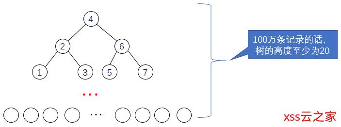 《深入浅出话数据结构》系列之什么是B树、B+树?为什么二叉查找树不行?