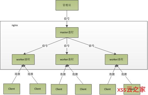 三、Nginx原理解析
