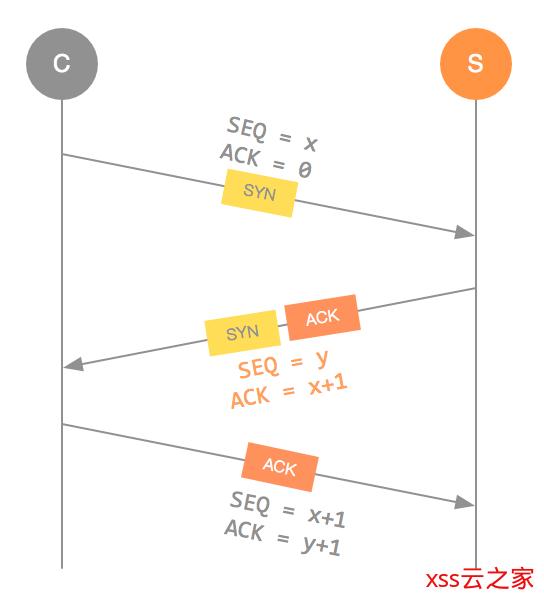 一条SQL注入引出的惊天大案2:无限战争